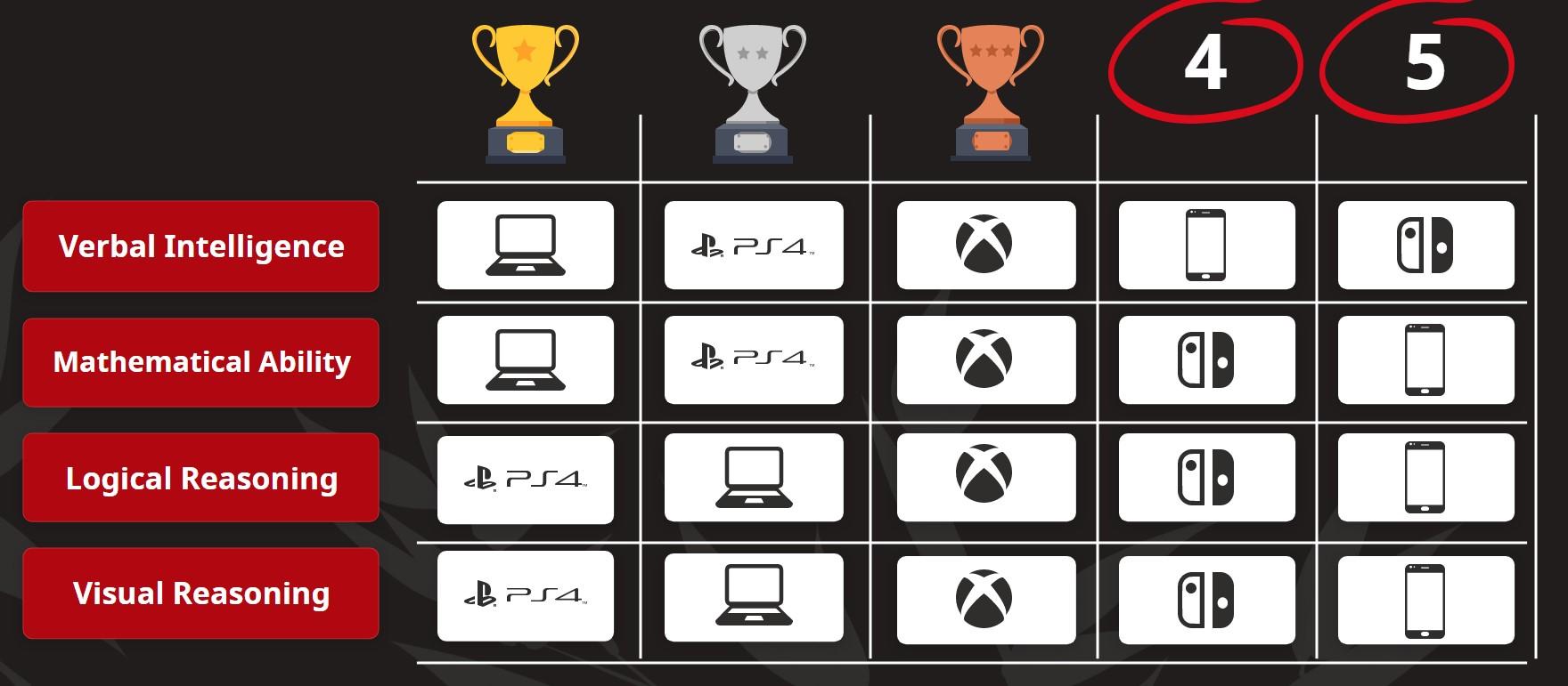 研究显示:PC玩家智商最高 手游玩家最低 PS玩家高于微软任天堂