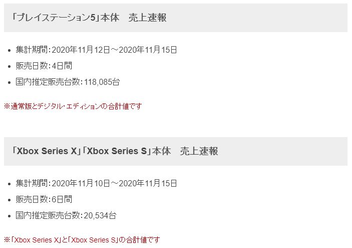 PS5日本销量为XSX的6倍 《漫威蜘蛛侠:迈尔斯》最畅销