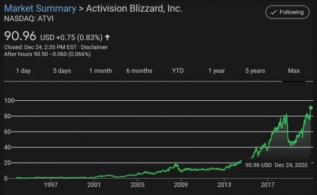 动视暴雪股价创26年来新高 今年预计收入77.6亿美元