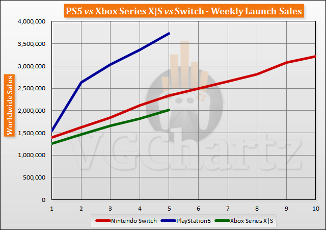 PS5/XSX/Switch全球销量对比:PS5占市场份额40%